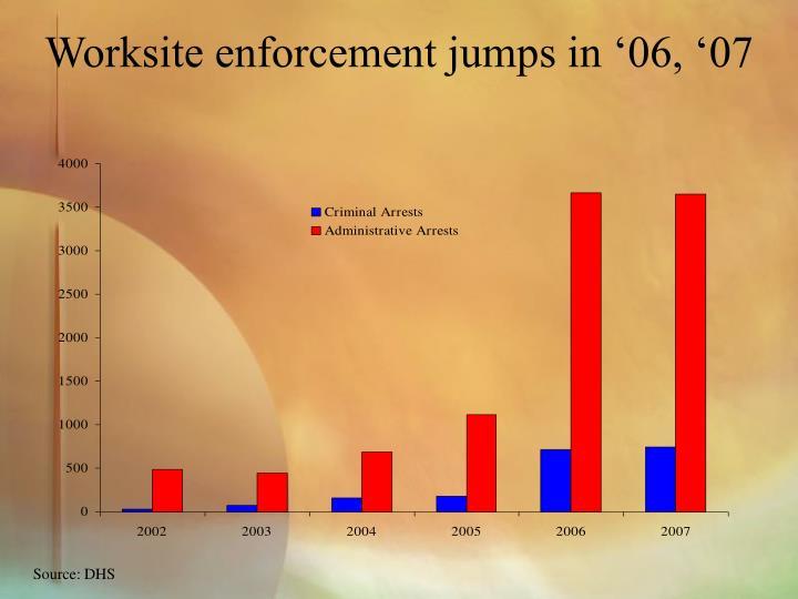 Worksite enforcement jumps in '06, '07