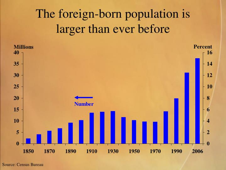 The foreign-born population is
