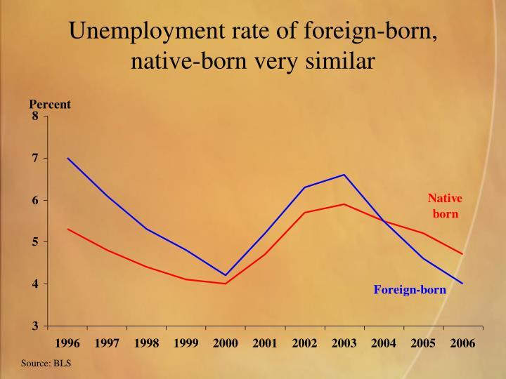 Unemployment rate of foreign-born,