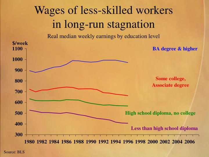 Wages of less-skilled workers
