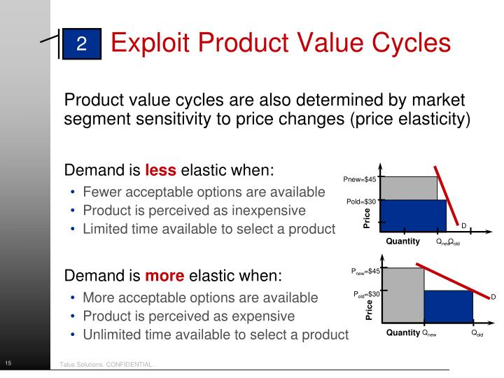 Product value cycles are also determined by market segment sensitivity to price changes (price elasticity)