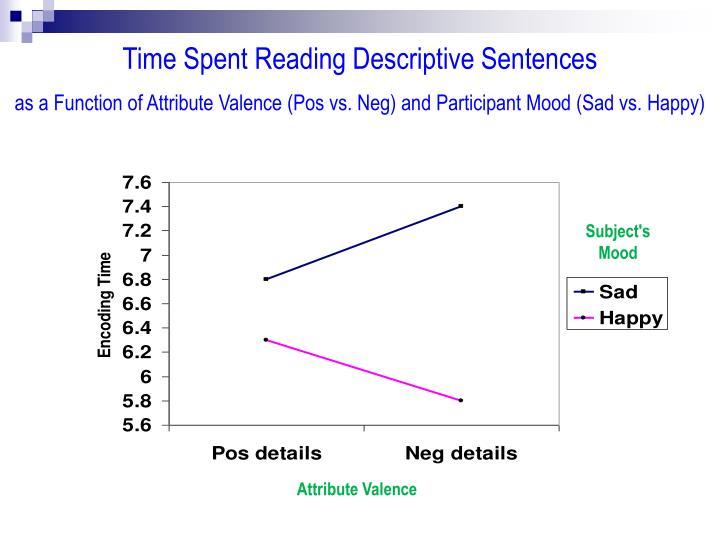 Time Spent Reading Descriptive Sentences