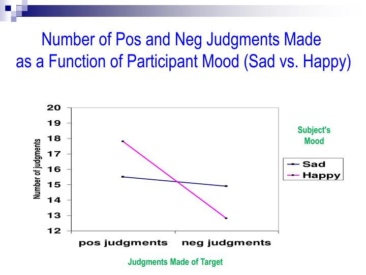Number of Pos and Neg Judgments Made