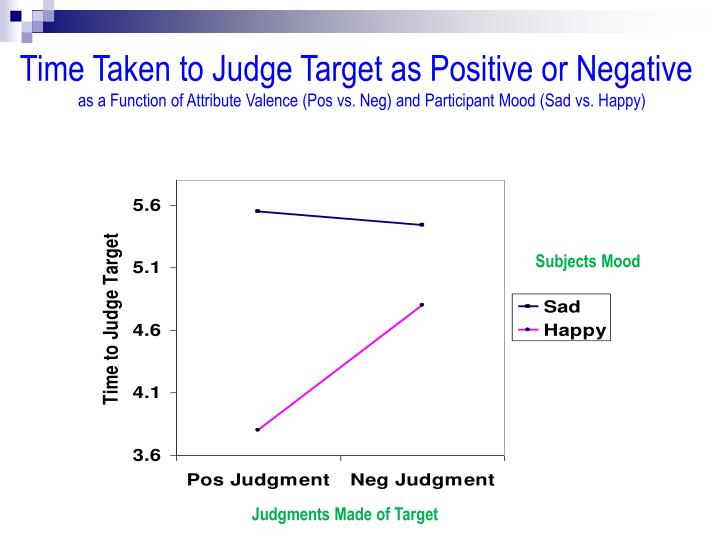Time Taken to Judge Target as Positive or Negative