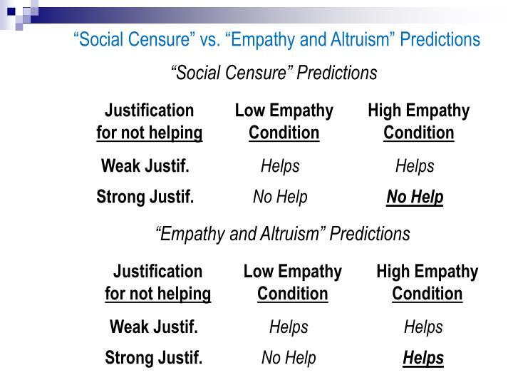 """Social Censure"" Predictions"
