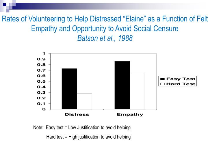 """Rates of Volunteering to Help Distressed """"Elaine"""" as a Function of Felt Empathy and Opportunity to Avoid Social Censure"""