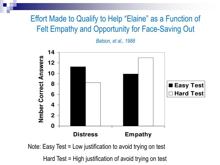 """Effort Made to Qualify to Help """"Elaine"""" as a Function of"""