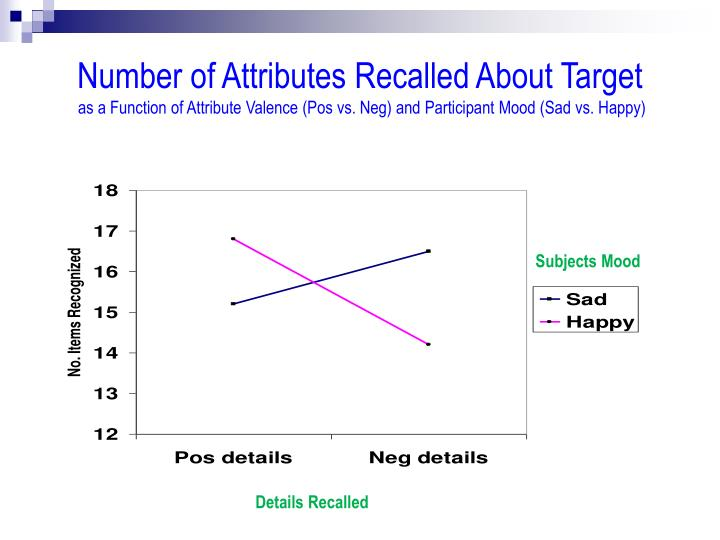 Number of Attributes Recalled About Target