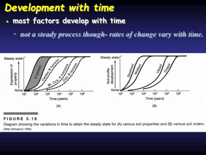 Development with time