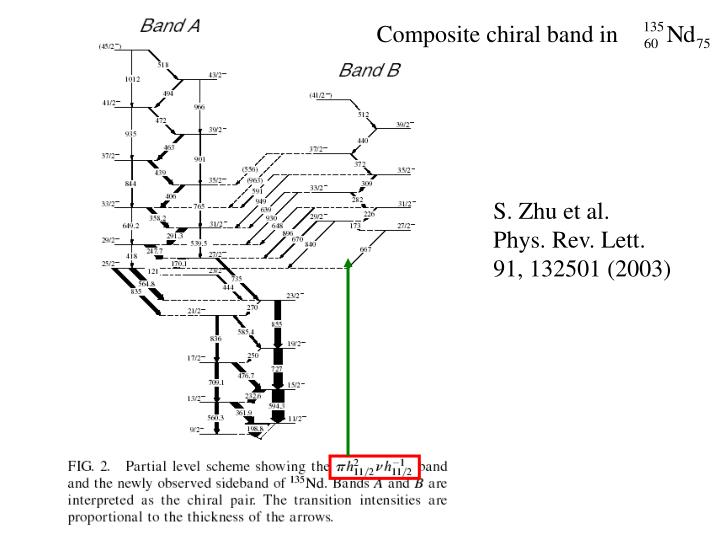 Composite chiral band in