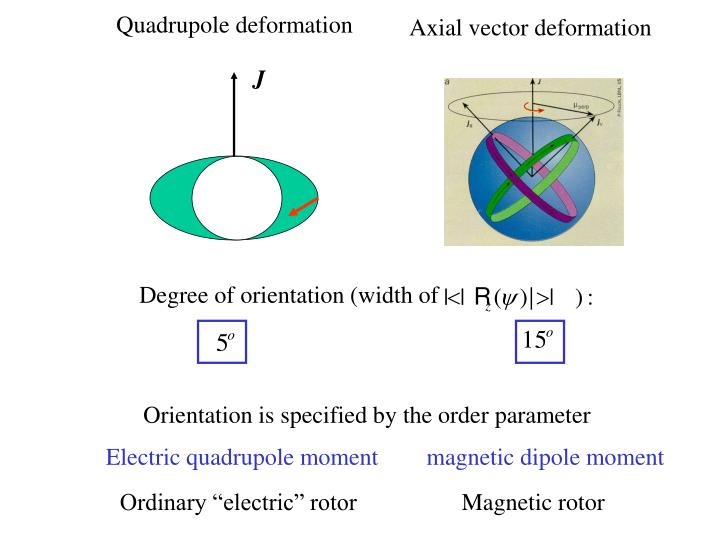 Quadrupole deformation