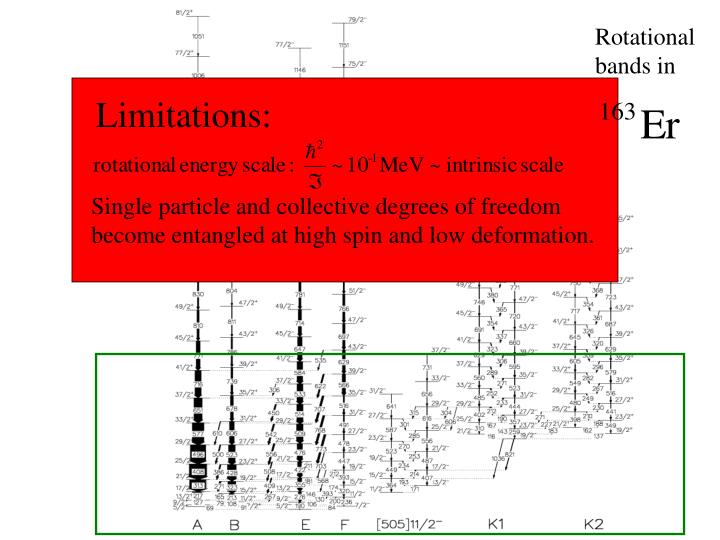 Limitations:
