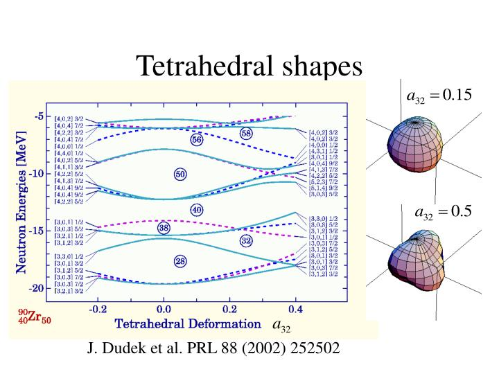 Tetrahedral shapes