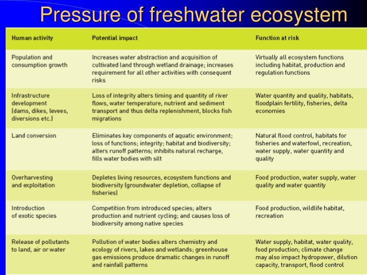 Pressure of freshwater ecosystem