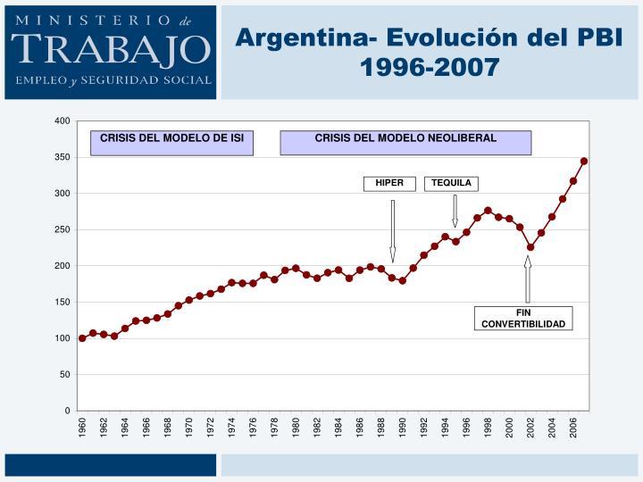 Argentina- Evolución del PBI