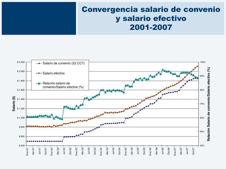 Convergencia salario de convenio y salario efectivo