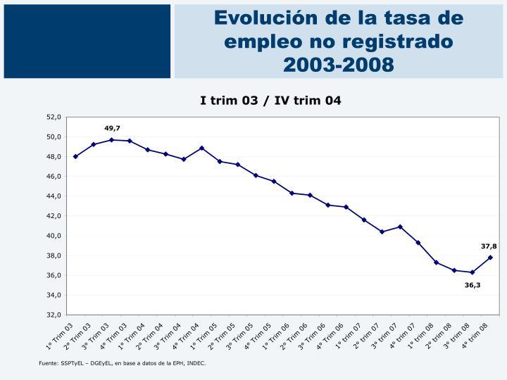 Evolución de la tasa de empleo no registrado