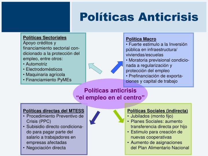 Políticas Anticrisis