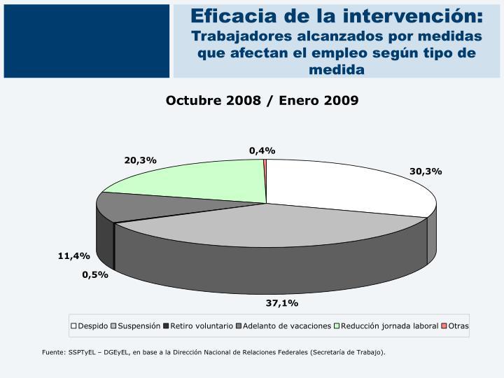 Eficacia de la intervención: