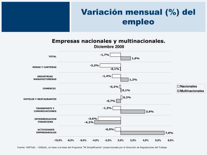 Variación mensual (%) del empleo