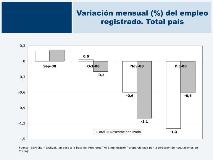 Variación mensual (%) del empleo registrado. Total país