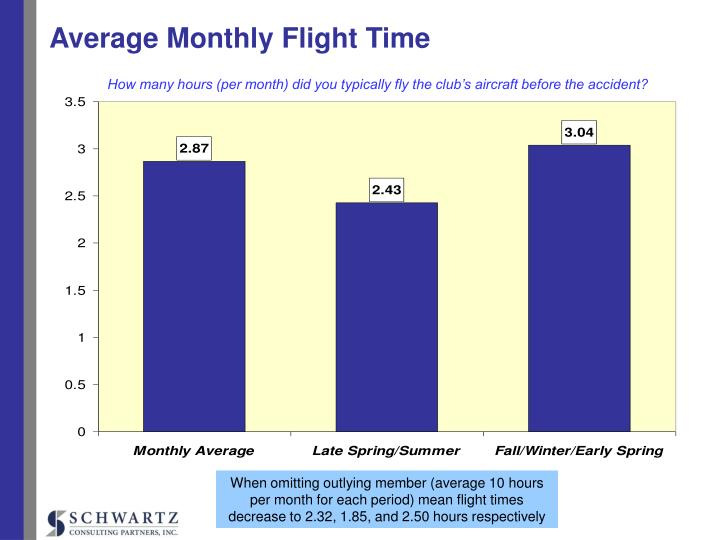 Average Monthly Flight Time