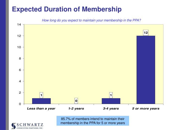 Expected Duration of Membership