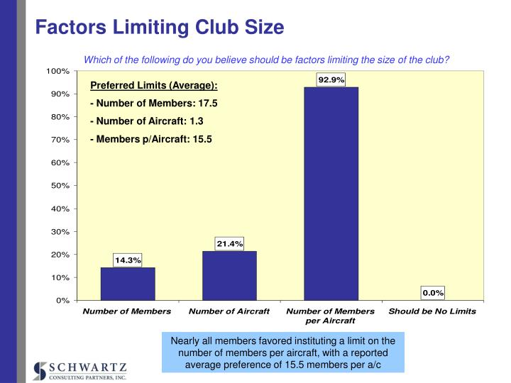Factors Limiting Club Size
