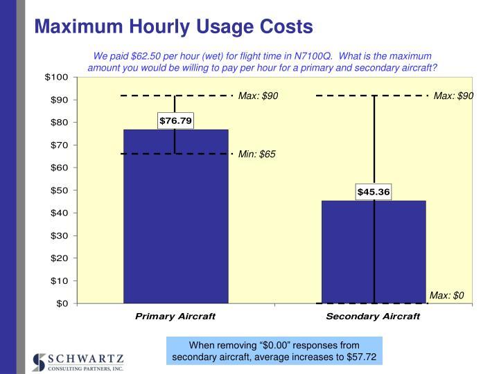 Maximum Hourly Usage Costs