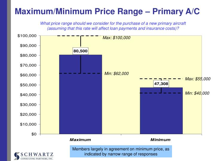 Maximum/Minimum Price Range – Primary A/C