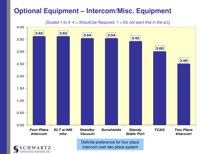 Optional Equipment – Intercom/Misc. Equipment