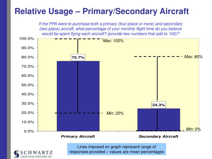 Relative Usage – Primary/Secondary Aircraft