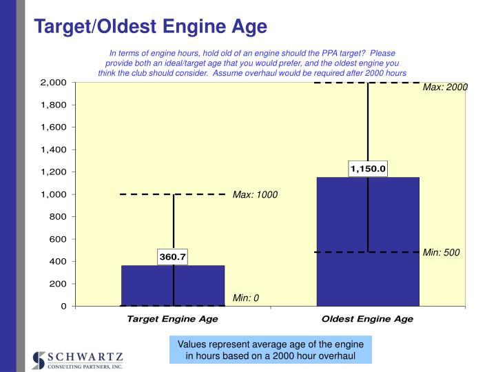 Target/Oldest Engine Age