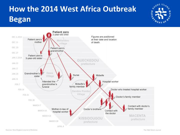 How the 2014 West Africa Outbreak Began