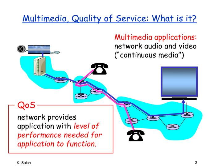 Multimedia quality of service what is it