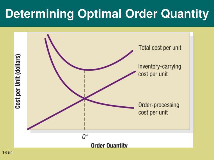 Determining Optimal Order Quantity