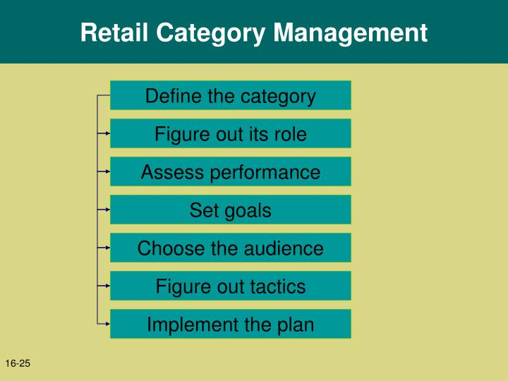 Retail Category Management