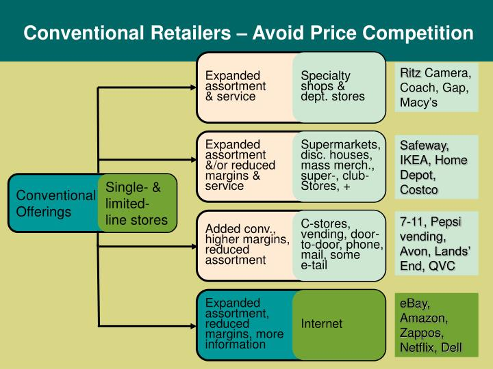 Conventional Retailers – Avoid Price Competition