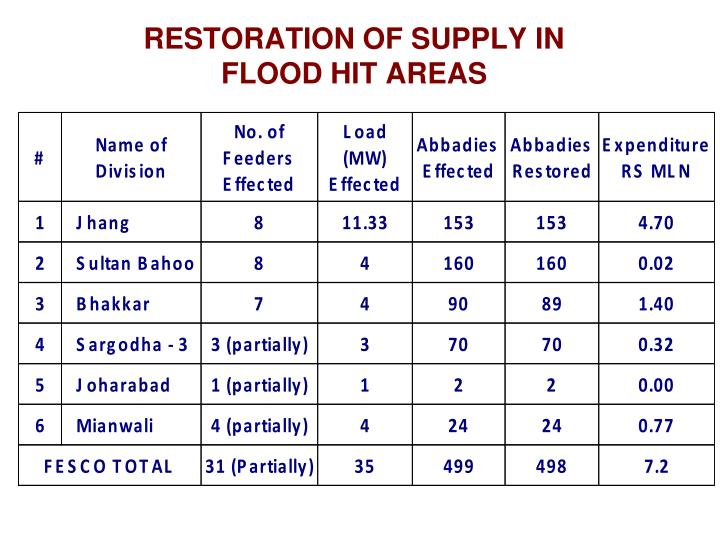 RESTORATION OF SUPPLY IN
