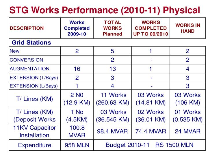 STG Works Performance (2010-11) Physical