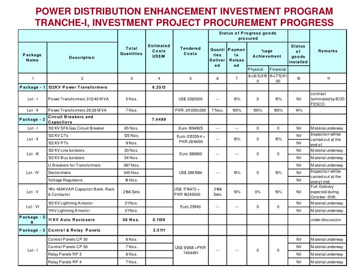 POWER DISTRIBUTION ENHANCEMENT INVESTMENT PROGRAM TRANCHE-I, INVESTMENT PROJECT PROCUREMENT PROGRESS