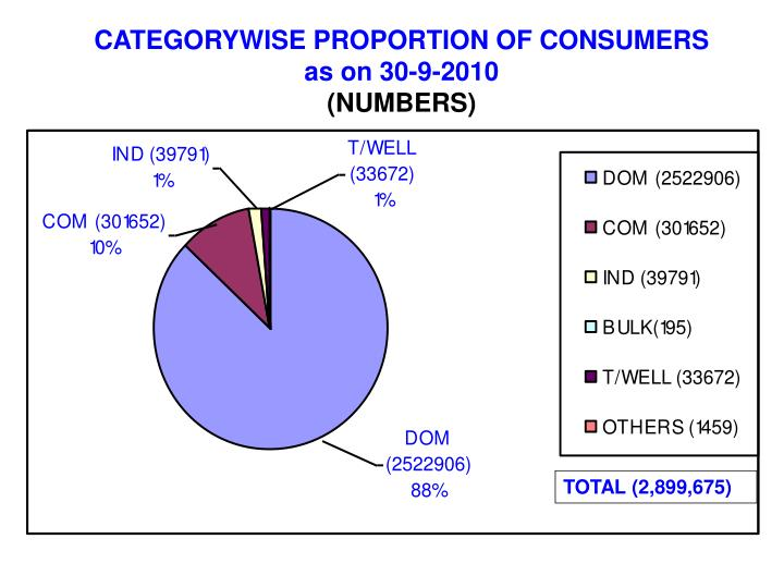 CATEGORYWISE PROPORTION OF CONSUMERS