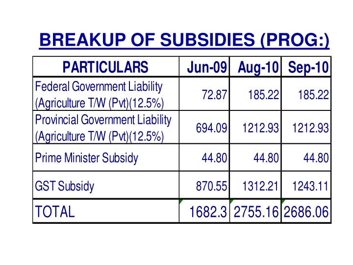 BREAKUP OF SUBSIDIES (PROG:)