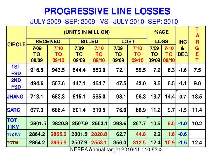 NEPRA Annual target 2010-11 : 10.83%