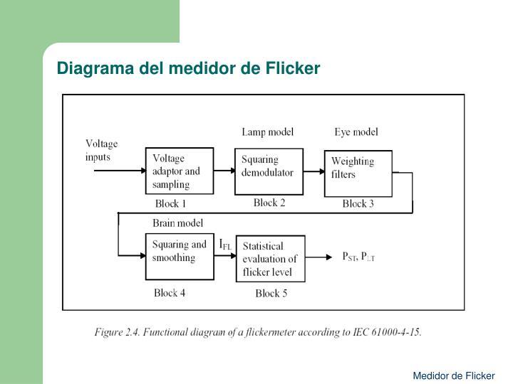 Diagrama del medidor de Flicker