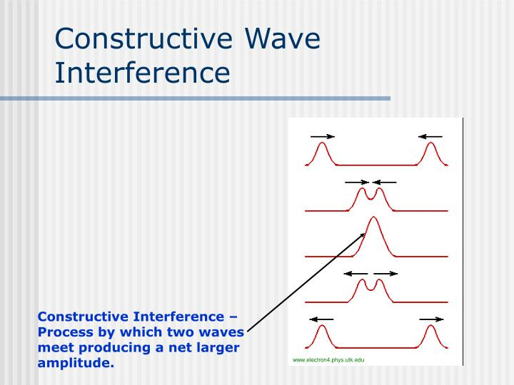 Constructive Interference – Process by which two waves meet producing a net larger amplitude.