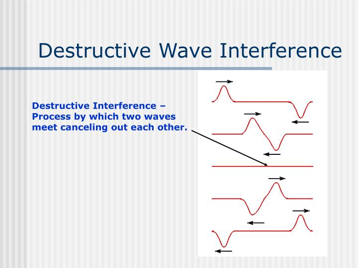 Destructive Interference – Process by which two waves meet canceling out each other.