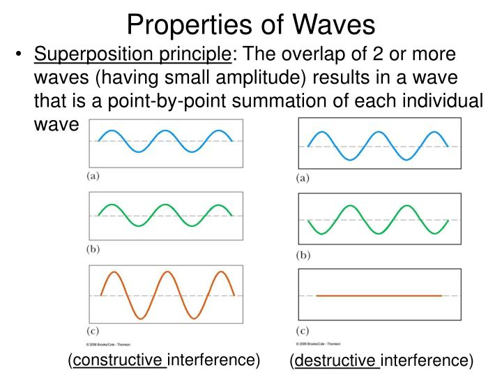 Properties of Waves
