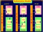 authorization models