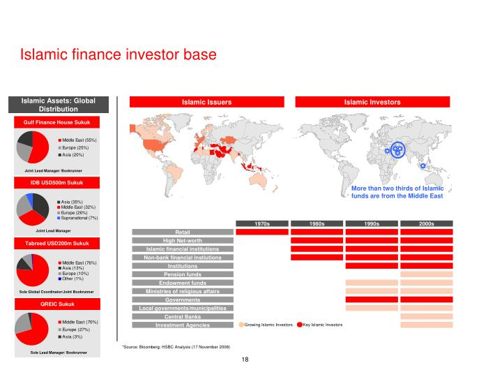 Key Islamic Investors